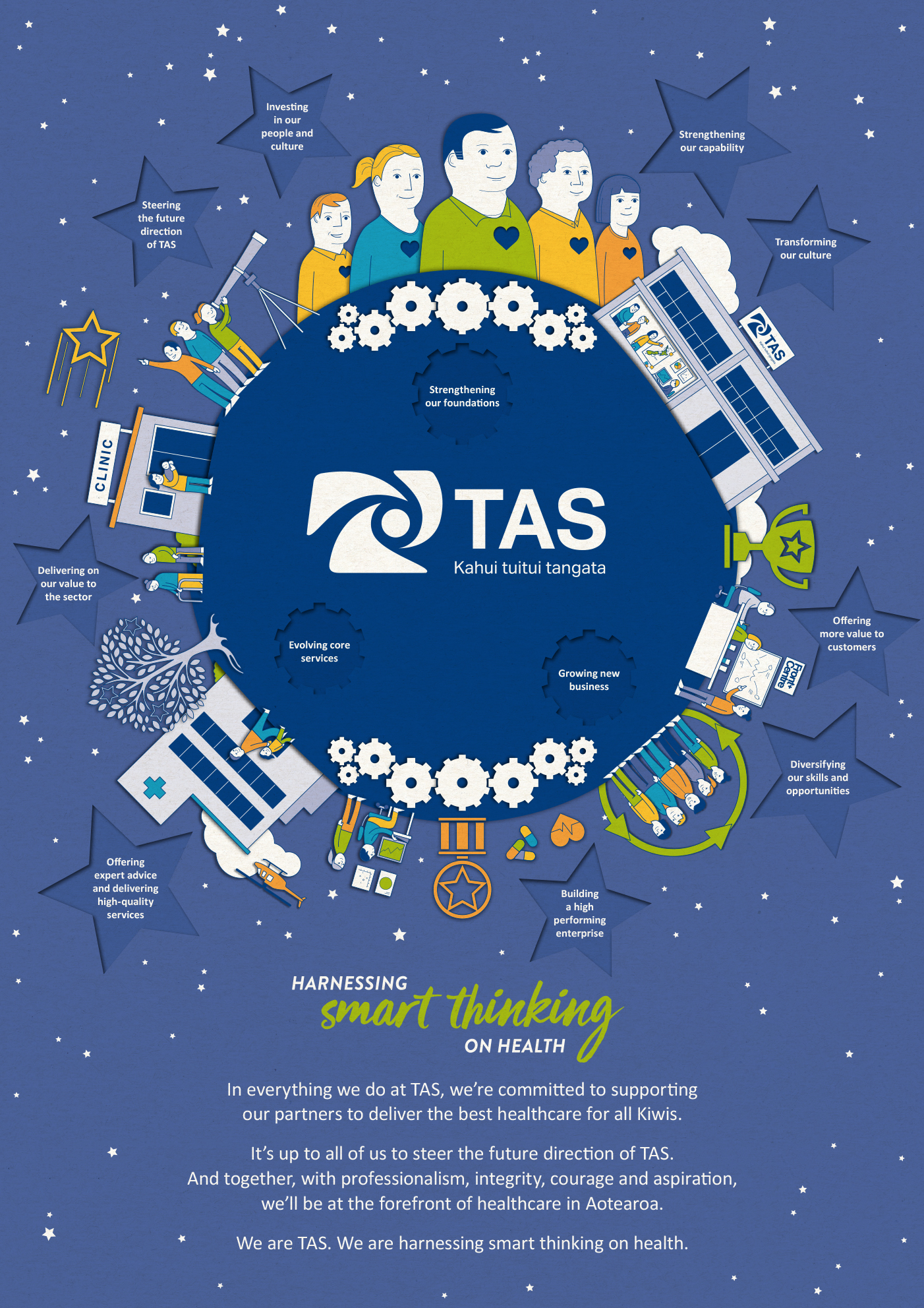 TAS harnessing smart thinking on health poster